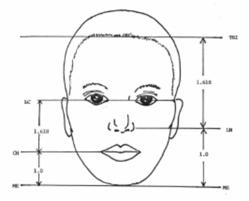 Golden ratio in human face